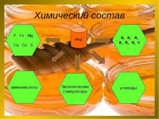 himicheskii-sostav-meda